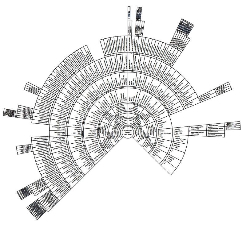 Novo Grafico Em Leque De 4 10 Geracoes Em Geneanet Geneanet