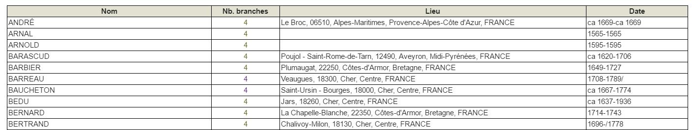 2016-06-01 16_48_26-Adèle, Garance & leurs ancêtres - Geneanet