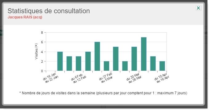statistiques-consultation