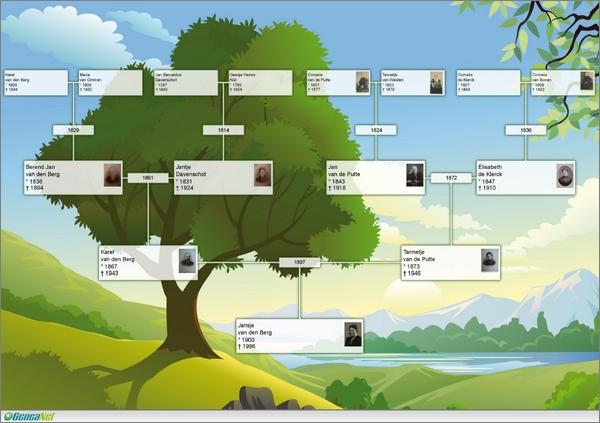 Uw stambomen downloaden en afdrukken geneanet - Hoe een boom te verlichten ...